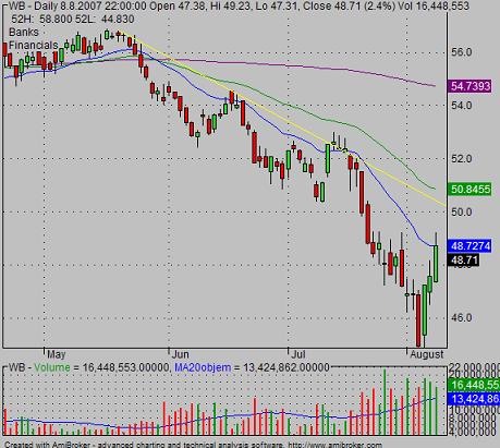 WB down trendline