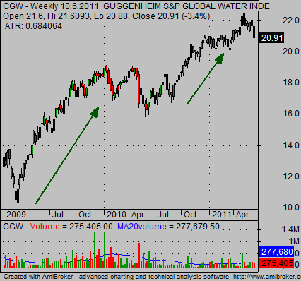 Water ETF CGW trend chart analysis 01