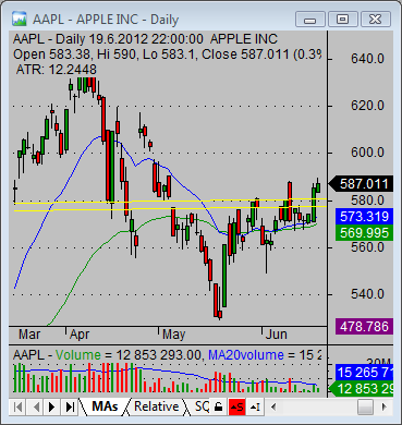 aapl quote technicals 01