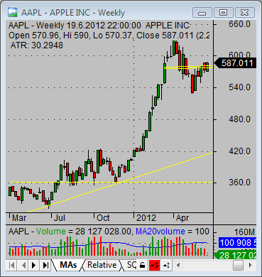 Aapl Quote Gorgeous Best Way To Check Aapl Quote And Aapl Earnings  Simple Stock Trading