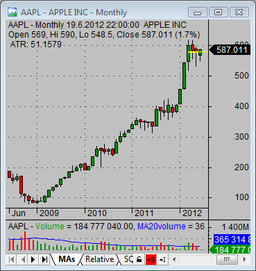 aapl quote technicals 03
