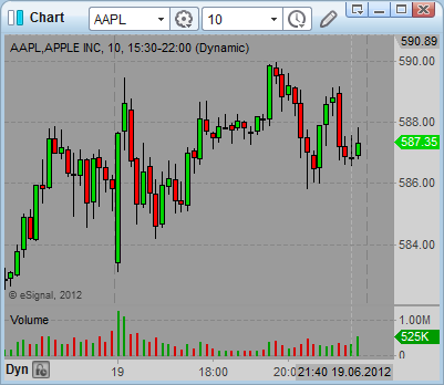 Aapl Quote Awesome Best Way To Check Aapl Quote And Aapl Earnings  Simple Stock Trading