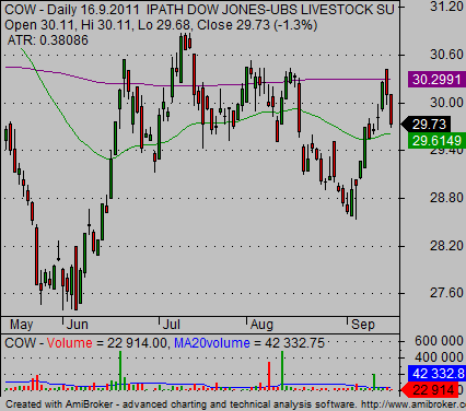 agriculture etf COW chart 04
