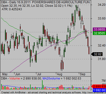 agriculture etf DBA chart 09