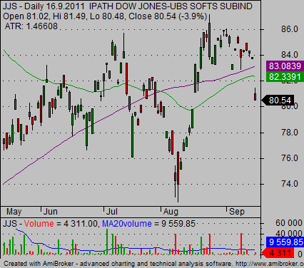 agriculture etf JJS chart 06