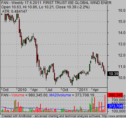 alternative energy etf Wind fund FAN