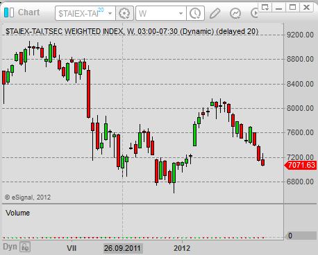asian stock market Taiwan stock index