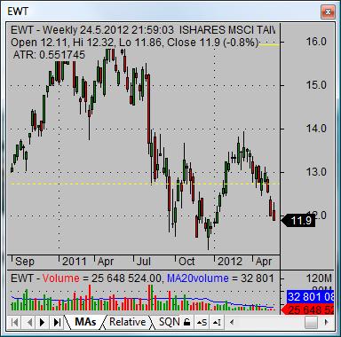 asian stock market Taiwan ET
