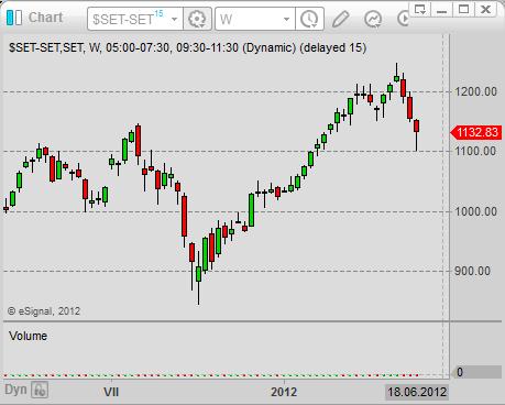 asian stock market Thailand stock market index