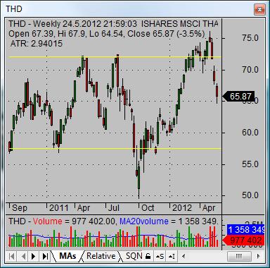 asian stock market Thailand ETF