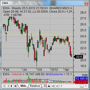 asian stock market Australia ETF