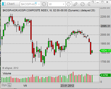 asian stock market korean stock market index Kospi.