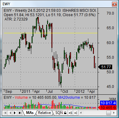 asian stock market korean ishares ETF