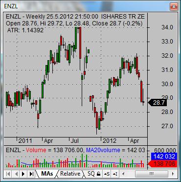 asian stock market new zealand ETF