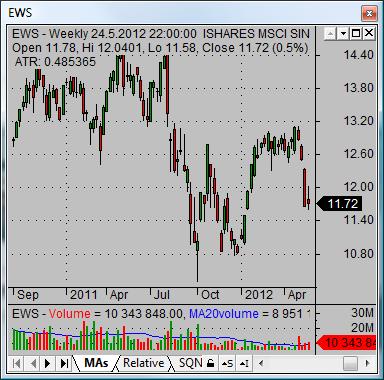 asian stock market singapore ET