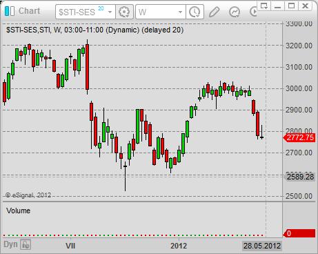 asian stock market singapore stock market index Straits Times