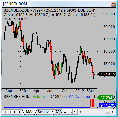 asian stock market stock market of india index