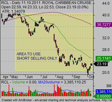 bear stock market chart RCL