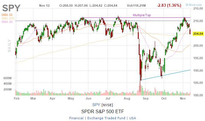 best-free-stock-market-charts-finviz.png