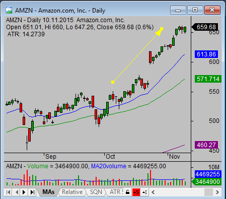 Best stock investments results AMZN example 1