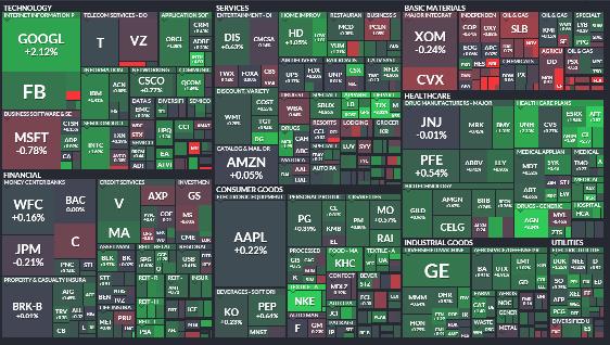 best stock market sectors heatmap