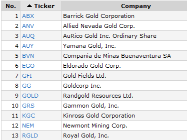 best gold stocks gold miners gold etf simple stock trading