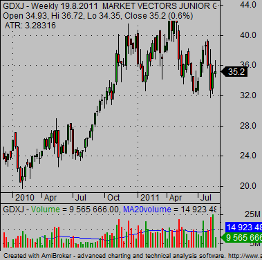 best gold stocks junior gold miners ETF GDXJ