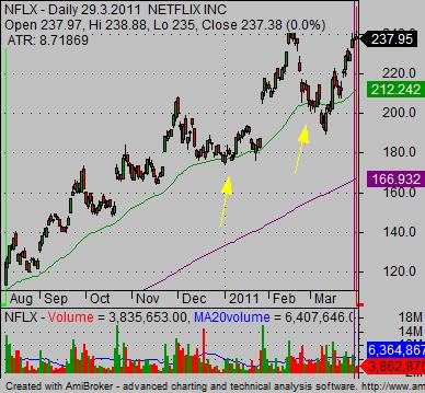 best online stock trade 0