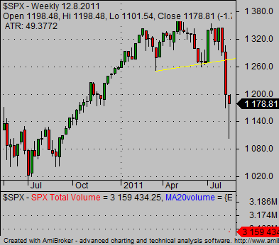 profitable-stock-picks-bearish-sp500