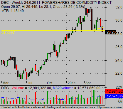 broadcommodities etf trading strategy chart example