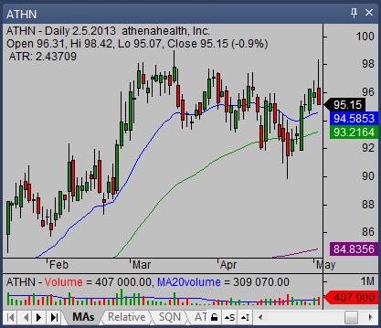 candlestick stock chart 02