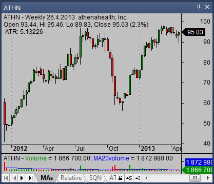 candlestick stock chart 03