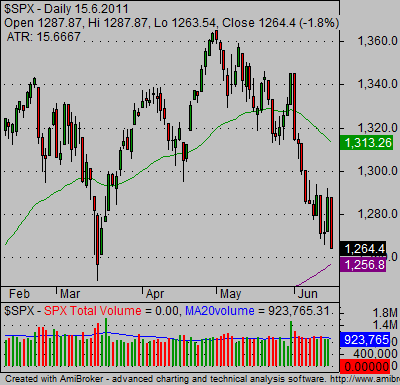 candlestick index charts SP500 bearish 03