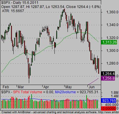 candlestick index charts SP500 bearish 03