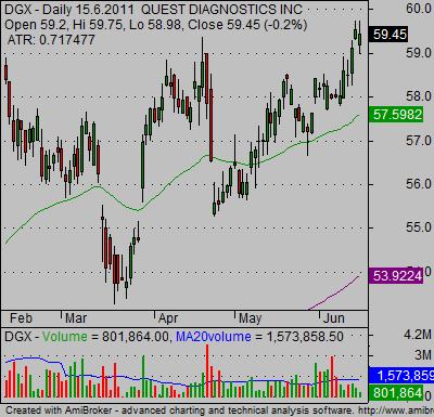 candlestick Stock charts bullish 01