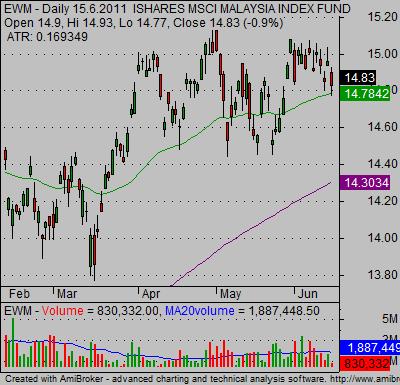 candlestick Stock charts bullish 02