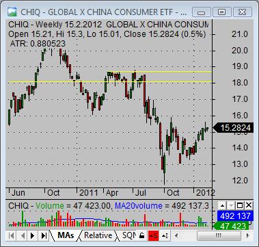 china stock market CHIQ consumer ETF