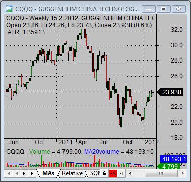 china stock market CQQQ technology china ETF