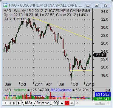 china stock market HAO small cap china ETF