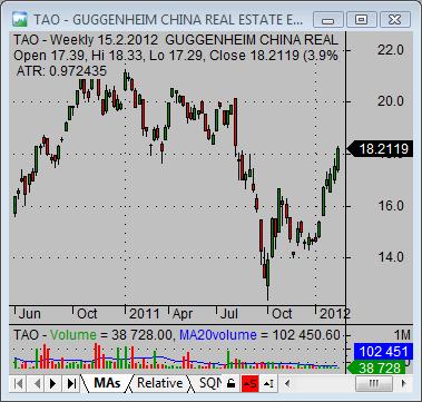 china stock market TAO real estate china ETF