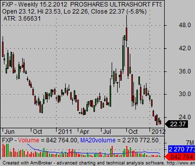 china stock market index FXP Short China ETF