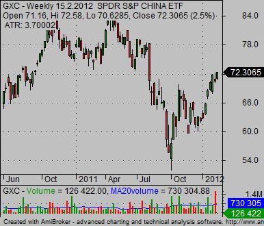 china stock market index GXC