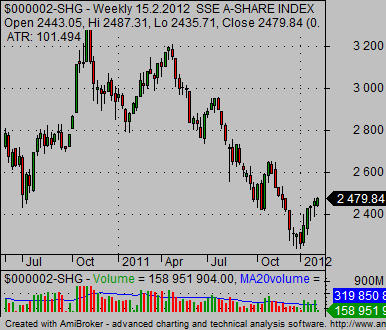 china stock market index SSE A share