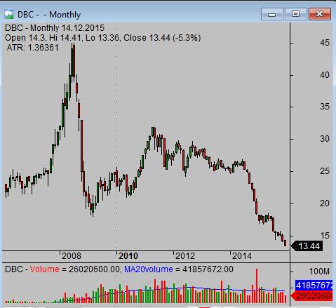 Commodity etf trading strategy