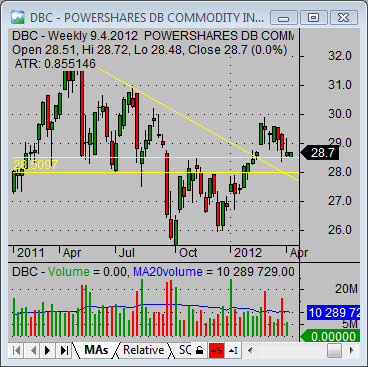 commodityindex etf DBC chart analysis
