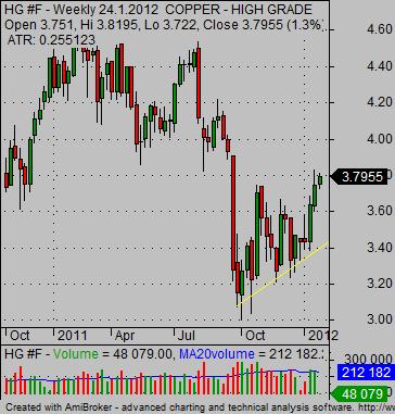 copper prices HG copper futures
