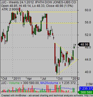 copper prices ETF JJC