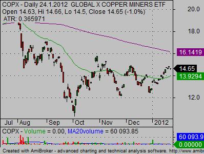 copper stocks copxminers ETF