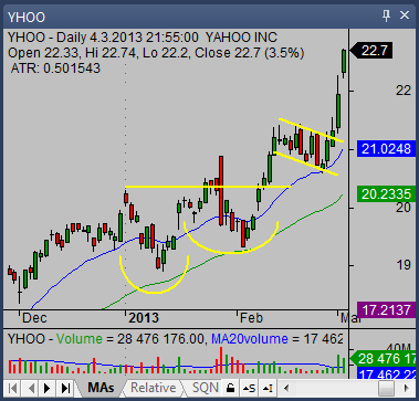 cup and handle chart pattern trade yhoo