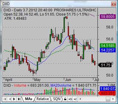 current dow jones industrial average short etf DXD